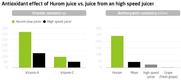 Vitamin yang dihasilkan Slow Juicer