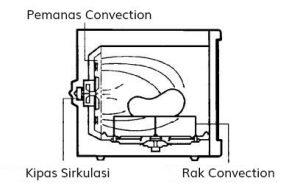 Microwave-Converter-blog jualelektroni.com_bagian-kipas converter